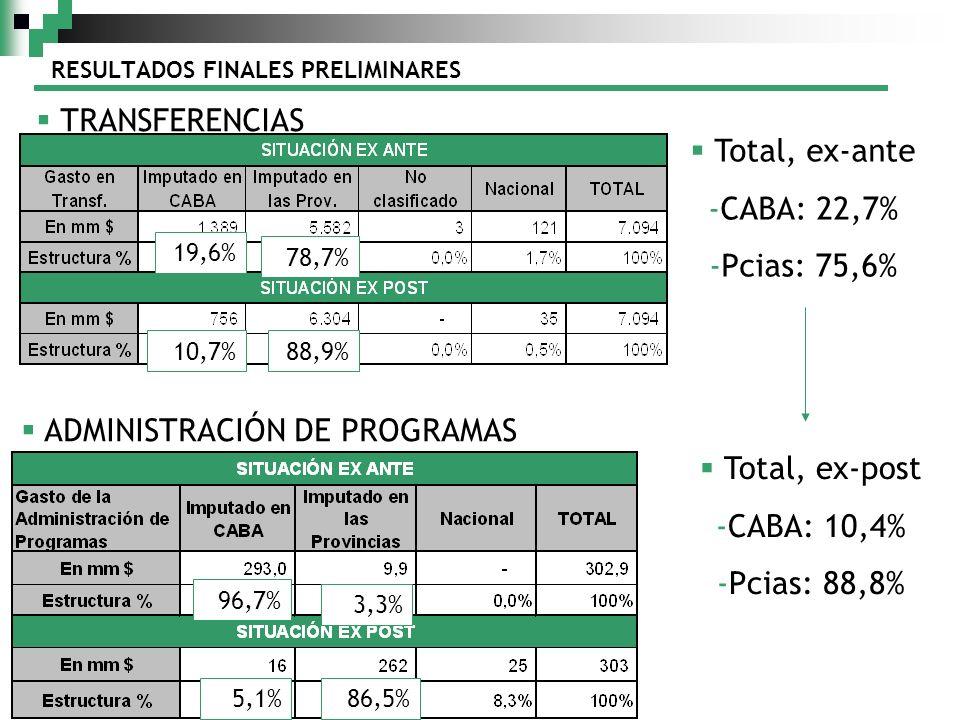 RESULTADOS FINALES PRELIMINARES TRANSFERENCIAS ADMINISTRACIÓN DE PROGRAMAS 19,6% 10,7% 96,7% 5,1% 78,7% 88,9% 3,3% 86,5% Total, ex-ante -CABA: 22,7% -Pcias: 75,6% Total, ex-post -CABA: 10,4% -Pcias: 88,8%