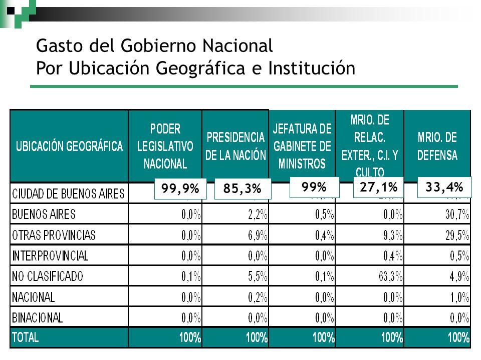 Gasto del Gobierno Nacional Por Ubicación Geográfica e Institución 99,9%85,3% 99%27,1%33,4%