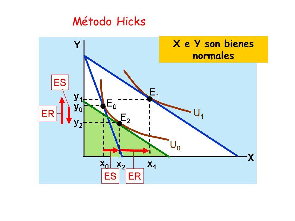 Método Hicks X e Y son bienes normales
