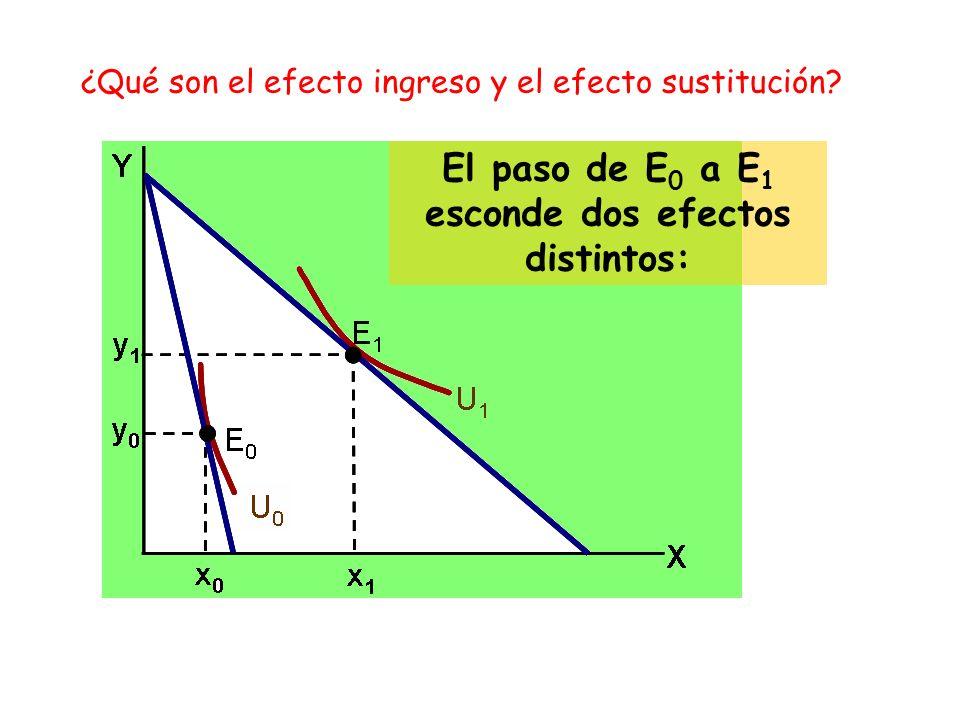 ¿Qué son el efecto ingreso y el efecto sustitución.