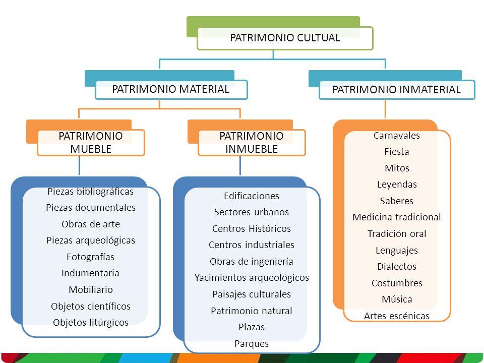 PATRIMONIO CULTUAL PATRIMONIO MATERIAL PATRIMONIO MUEBLE Piezas bibliográficas Piezas documentales Obras de arte Piezas arqueológicas Fotografías Indu