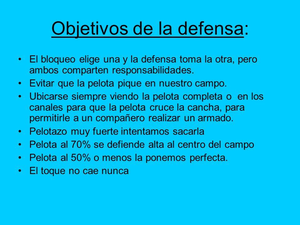Objetivos de la defensa: El bloqueo elige una y la defensa toma la otra, pero ambos comparten responsabilidades. Evitar que la pelota pique en nuestro