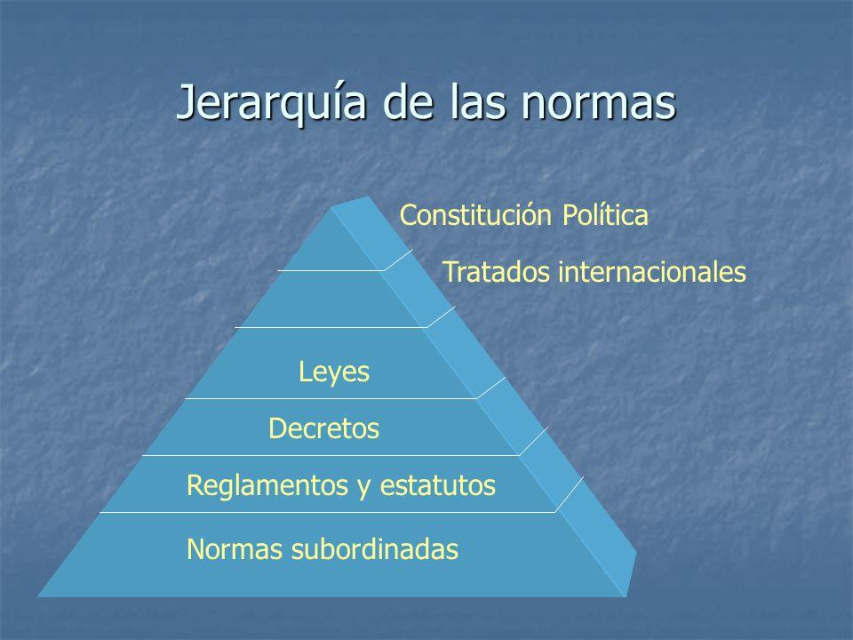 Jerarquía de las normas Constitución Política Tratados internacionales Leyes Decretos Reglamentos y estatutos Normas subordinadas