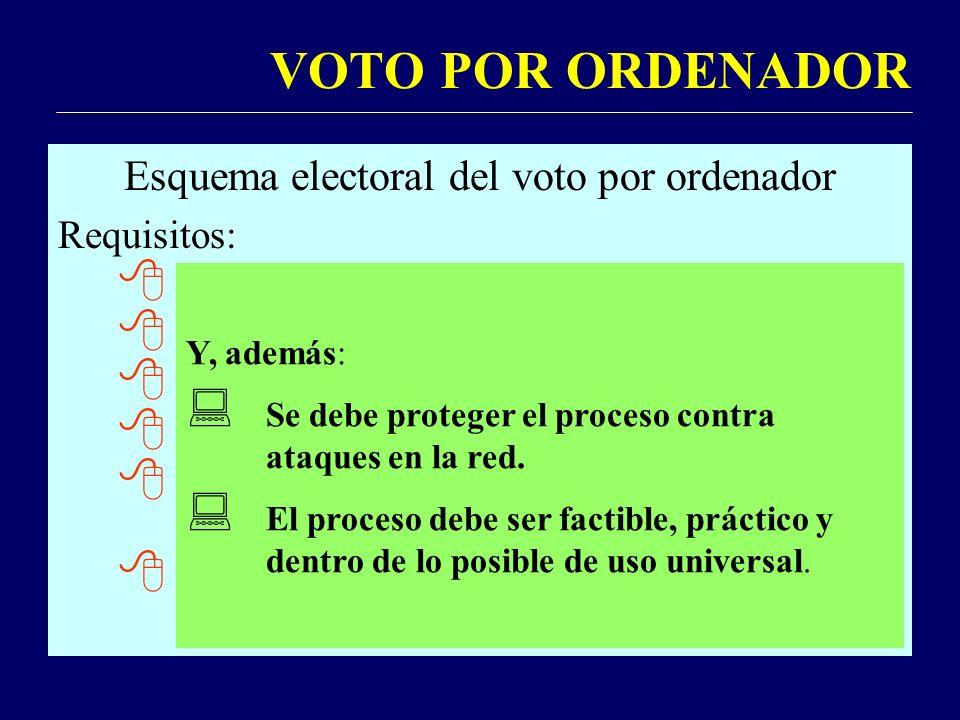 VOTO POR ORDENADOR Esquema electoral del voto por ordenador Requisitos: Sólo pueden votar quienes estén censados.