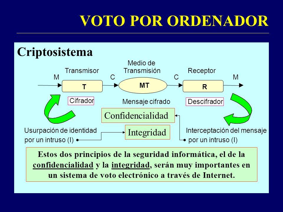 VOTO POR ORDENADOR Criptosistema Medio de Transmisor TransmisiónReceptor MC Cifrador Mensaje cifrado Descifrador TR MT CM Usurpación de identidad por un intruso (I) Interceptación del mensaje por un intruso (I) El medio de transmisión (enlace, red telefónica, red de datos, disco magnético, disco óptico, etc.) es INSEGURO.