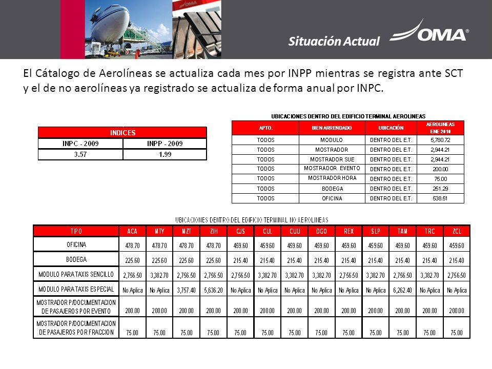 ÍNDICE Nota: Se observan 9 niveles de tarifas entre los aeropuertos; solo hay dos grupos iguales: CUU y MZT por nivel 5 y CUL, DGO, TRC y ZCL por nivel 7.