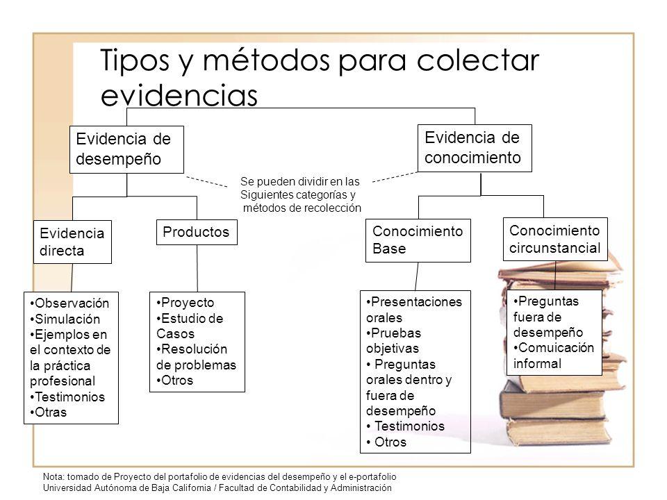 Tipos y métodos para colectar evidencias Evidencia de desempeño Evidencia de conocimiento Evidencia directa Productos Observación Simulación Ejemplos