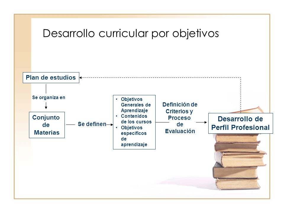 Desarrollo curricular por objetivos Plan de estudios Se organiza en Conjunto de Materias Se definen Objetivos Generales de Aprendizaje Contenidos de los cursos Objetivos específicos de aprendizaje Definición de Criterios y Proceso de Evaluación Desarrollo de Perfil Profesional