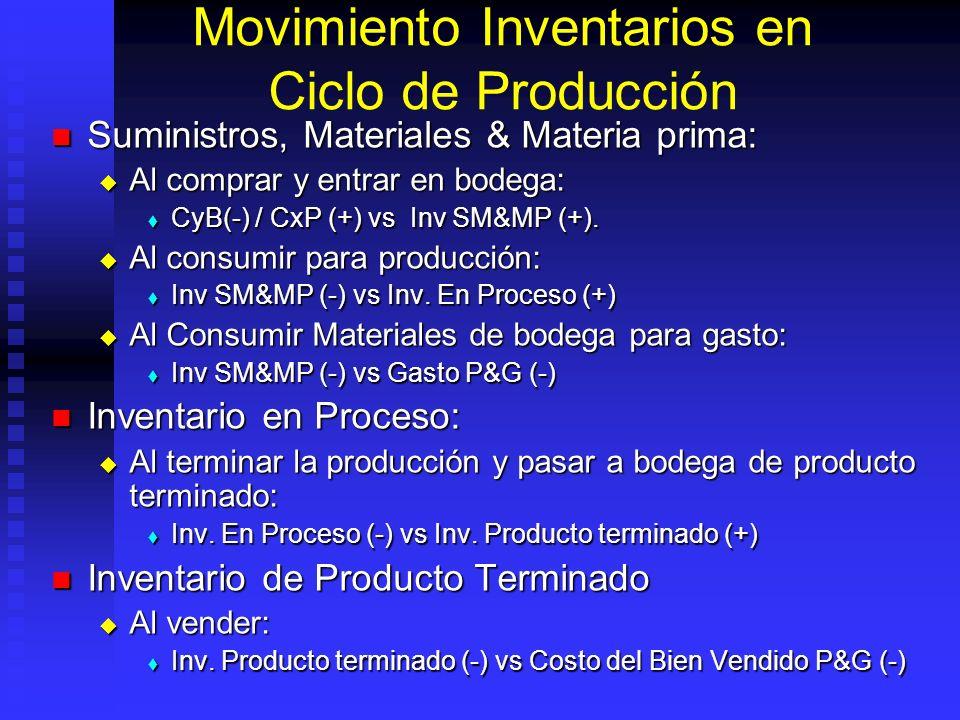 Costos y Gastos Costos (Inventariables): Son egresos que se hacen en el corto plazo para fabricar o prestar el servicio que ofrece: Materia prima, mat