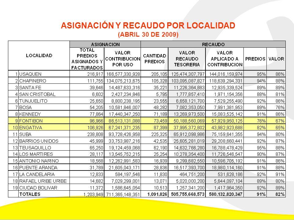 ASIGNACIÓN Y RECAUDO POR ZONA DE INFLUENCIA (ABRIL 30 DE 2009)