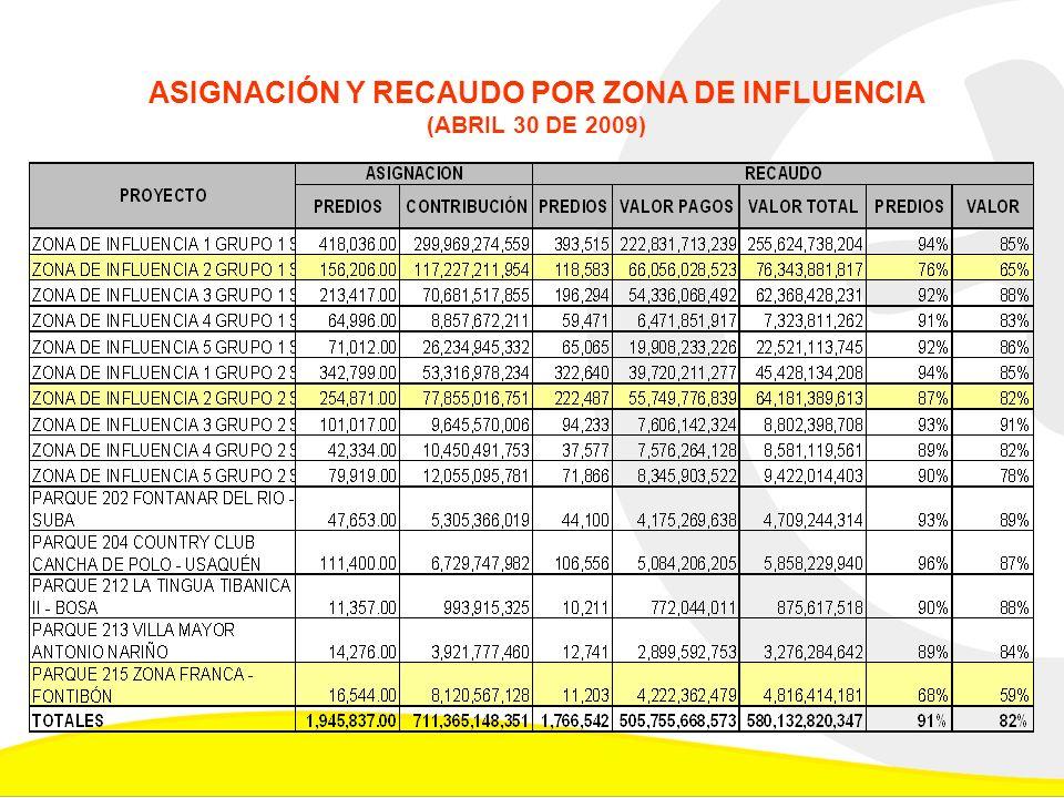 1.Contribución promedio en Fontibón y Engativa 2.