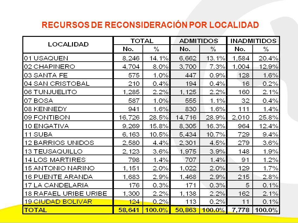 Alternativas Estudiadas Posibilidad de cofinanciación del plan de obras (Distrito – Nación – Aeropuerto), con el objetivo de acercar el promedio de la contribución de las dos localidades al de la Ciudad.