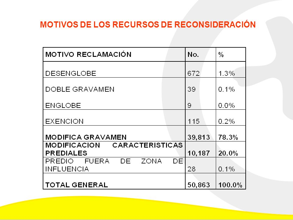 MOTIVOS DE LOS RECURSOS DE RECONSIDERACIÓN