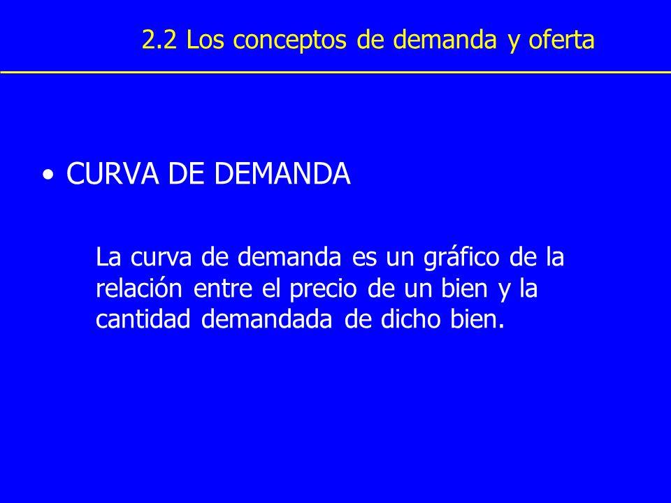 CURVA DE DEMANDA La curva de demanda es un gráfico de la relación entre el precio de un bien y la cantidad demandada de dicho bien. 2.2 Los conceptos