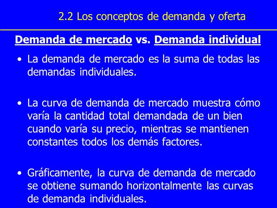 Demanda de mercado vs. Demanda individual La demanda de mercado es la suma de todas las demandas individuales. La curva de demanda de mercado muestra