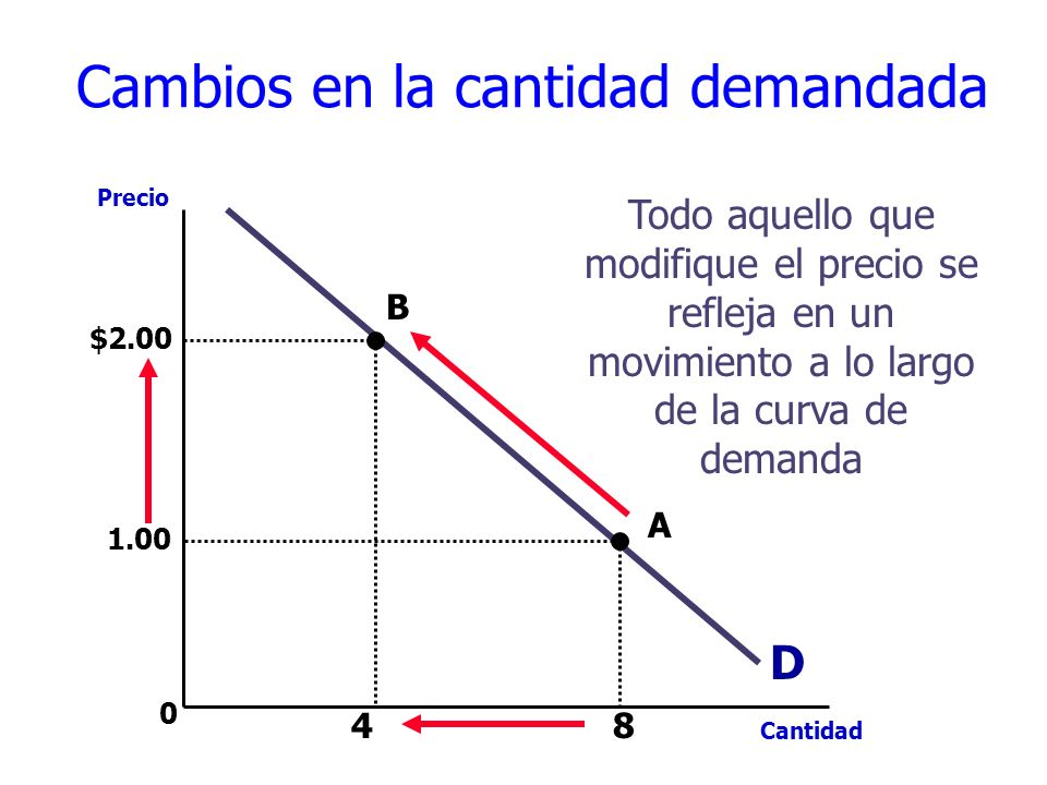 0 D Precio Cantidad Todo aquello que modifique el precio se refleja en un movimiento a lo largo de la curva de demanda A B 8 1.00 $2.00 4 Cambios en la cantidad demandada