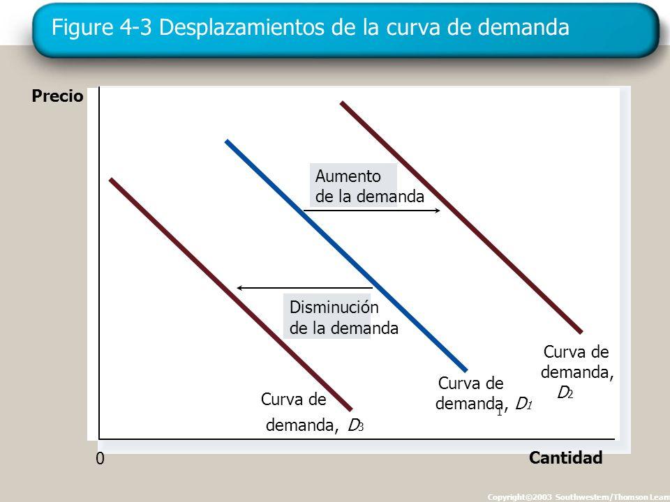 Figure 4-3 Desplazamientos de la curva de demanda Copyright©2003 Southwestern/Thomson Learning Precio Cantidad Aumento de la demanda Disminución de la demanda Curva de demanda, D 3 Curva de demanda, D 1 1 Curva de demanda, D 2 0