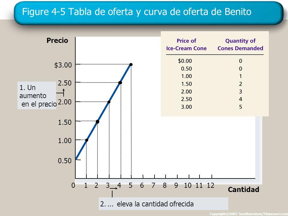 Figure 4-5 Tabla de oferta y curva de oferta de Benito Copyright©2003 Southwestern/Thomson Learning Precio 0 2.50 2.00 1.50 1.00 1234567891011 Cantidad $3.00 12 0.50 1.
