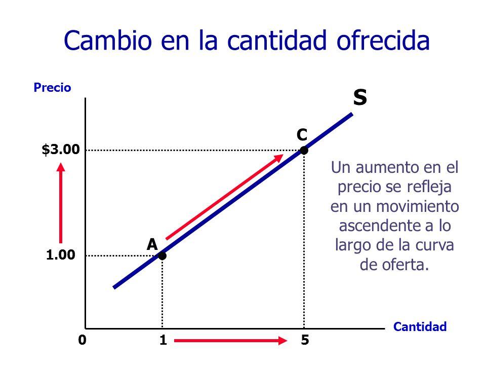 1 5 Precio Cantidad 0 S 1.00 A C $3.00 Un aumento en el precio se refleja en un movimiento ascendente a lo largo de la curva de oferta. Cambio en la c