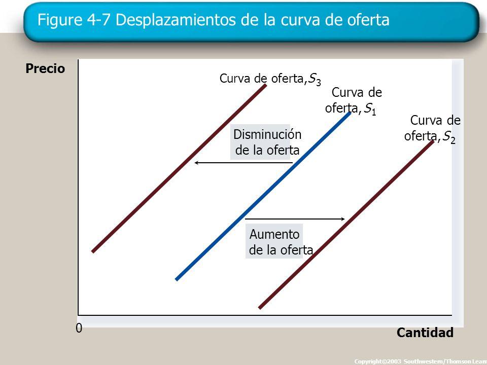 Figure 4-7 Desplazamientos de la curva de oferta Copyright©2003 Southwestern/Thomson Learning Precio Cantidad 0 Aumento de la oferta Disminución de la oferta Curva de oferta, S 3 oferta, Curva de S 1 oferta,S 2