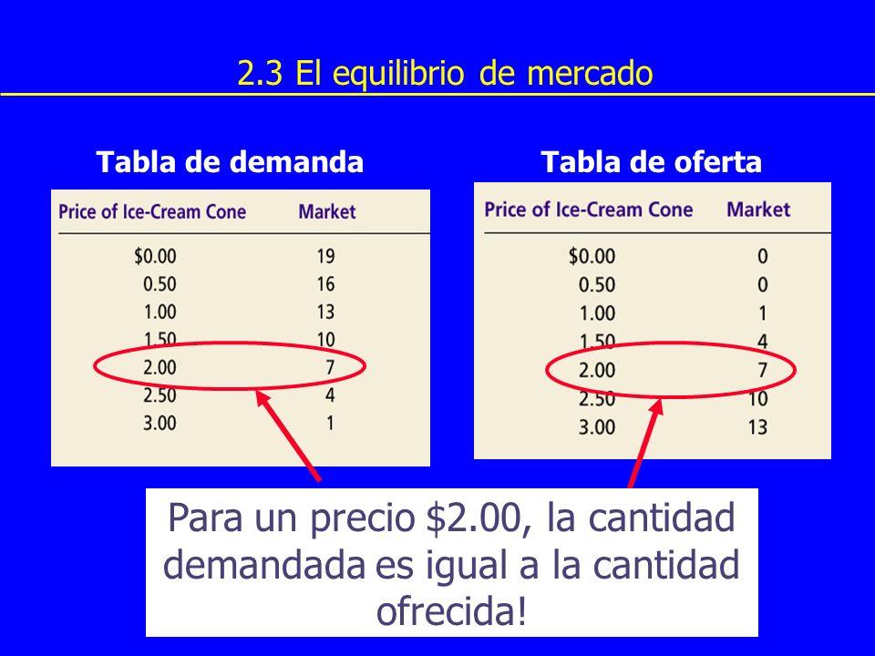 Para un precio $2.00, la cantidad demandada es igual a la cantidad ofrecida.