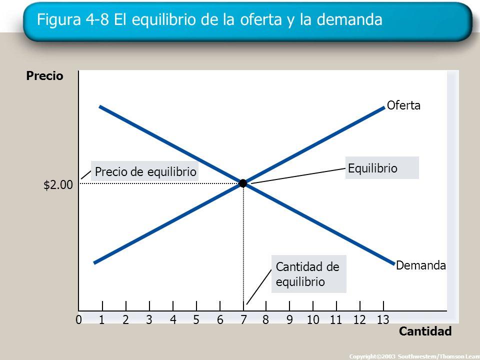 Figura 4-8 El equilibrio de la oferta y la demanda Copyright©2003 Southwestern/Thomson Learning Precio 0123456789101112 Cantidad 13 Cantidad de equilibrio Precio de equilibrio Equilibrio Oferta Demanda $2.00