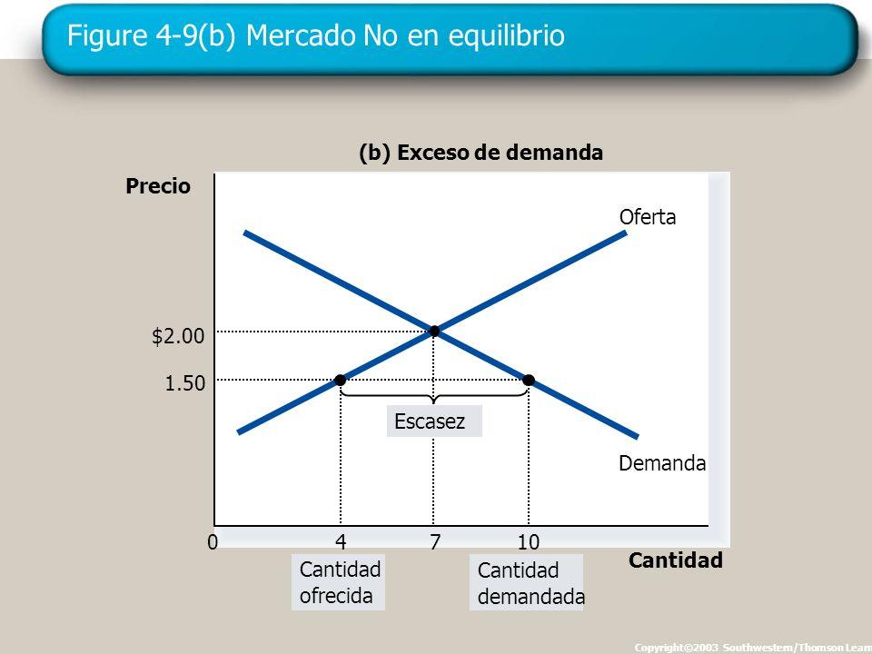 Figure 4-9(b) Mercado No en equilibrio Copyright©2003 Southwestern/Thomson Learning Precio 0 Cantidad Oferta Demanda (b) Exceso de demanda Cantidad ofrecida Cantidad demandada 1.50 10 $2.00 7 4 Escasez