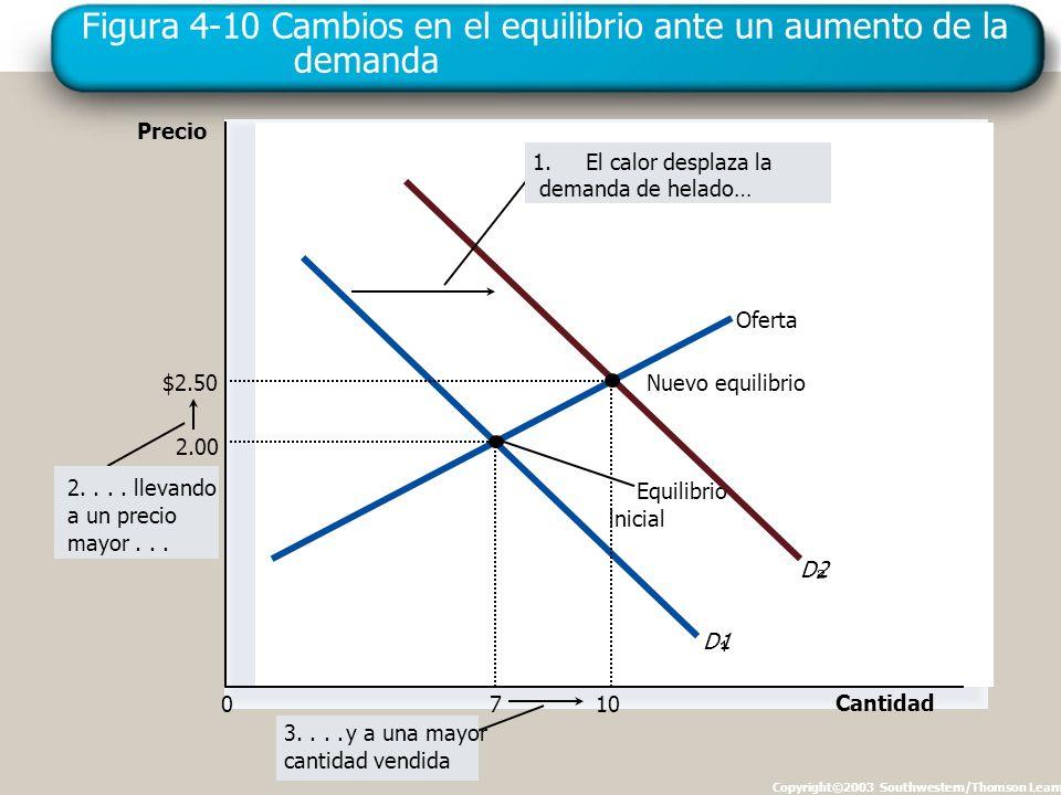 Figura 4-10 Cambios en el equilibrio ante un aumento de la demanda Copyright©2003 Southwestern/Thomson Learning Precio 0 Cantidad Oferta Equilibrio inicial D1 D2 3....y a una mayor cantidad vendida 2....
