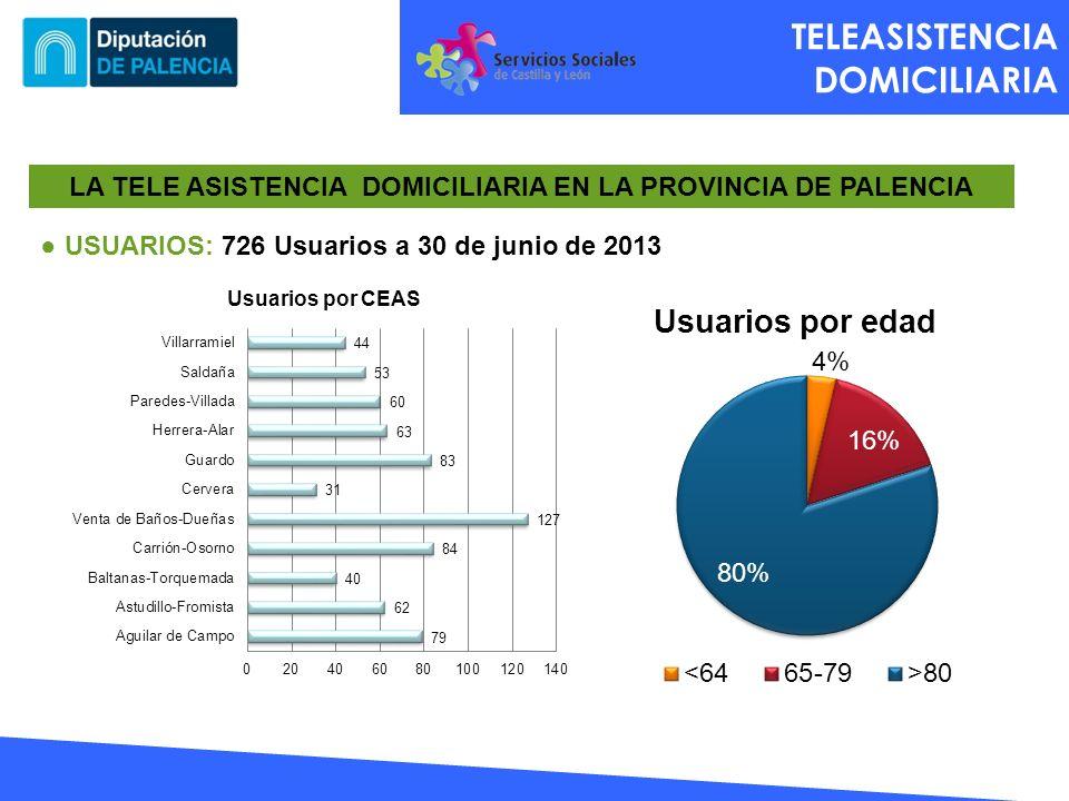 TELEASISTENCIA DOMICILIARIA LA TELE ASISTENCIA DOMICILIARIA EN LA PROVINCIA DE PALENCIA USUARIOS: 726 Usuarios a 30 de junio de 2013