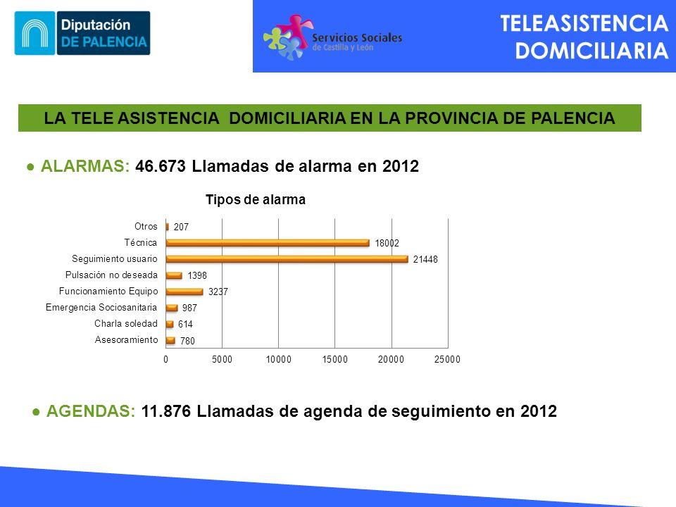 TELEASISTENCIA DOMICILIARIA LA TELE ASISTENCIA DOMICILIARIA EN LA PROVINCIA DE PALENCIA ALARMAS: 46.673 Llamadas de alarma en 2012 AGENDAS: 11.876 Lla