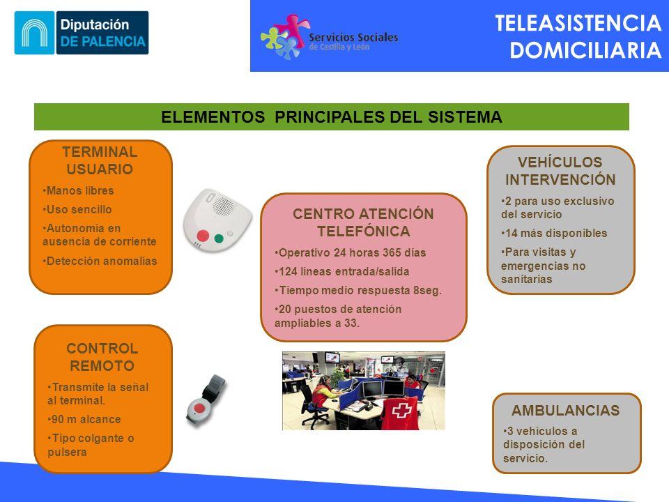 TELEASISTENCIA DOMICILIARIA ELEMENTOS PRINCIPALES DEL SISTEMA CENTRO ATENCIÓN TELEFÓNICA Operativo 24 horas 365 días 124 líneas entrada/salida Tiempo