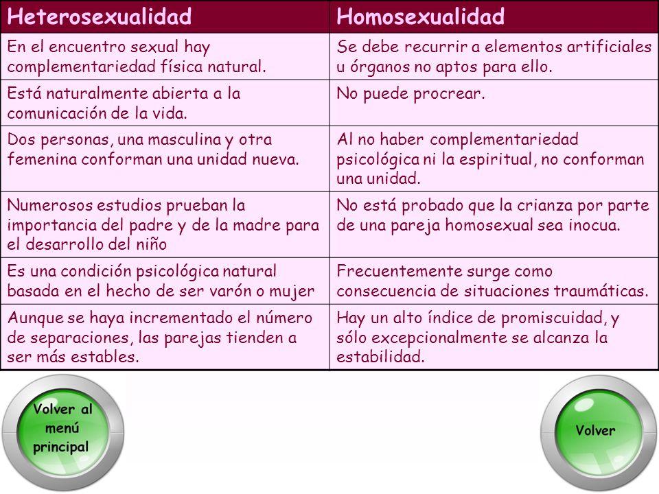 HeterosexualidadHomosexualidad En el encuentro sexual hay complementariedad física natural. Se debe recurrir a elementos artificiales u órganos no apt