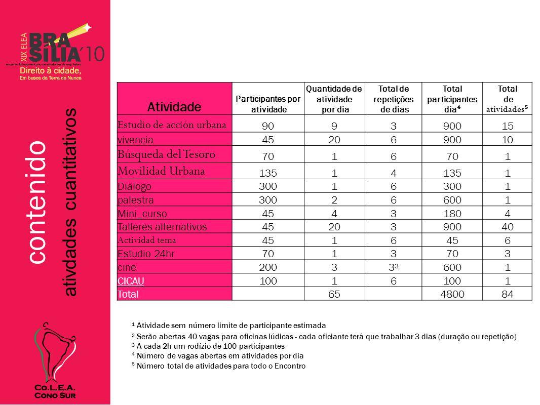 contenido Atividades Estudio de accion urbana Información: Cronometraje: CASAS, Instituto Elos no Pichia Picasso, etc..