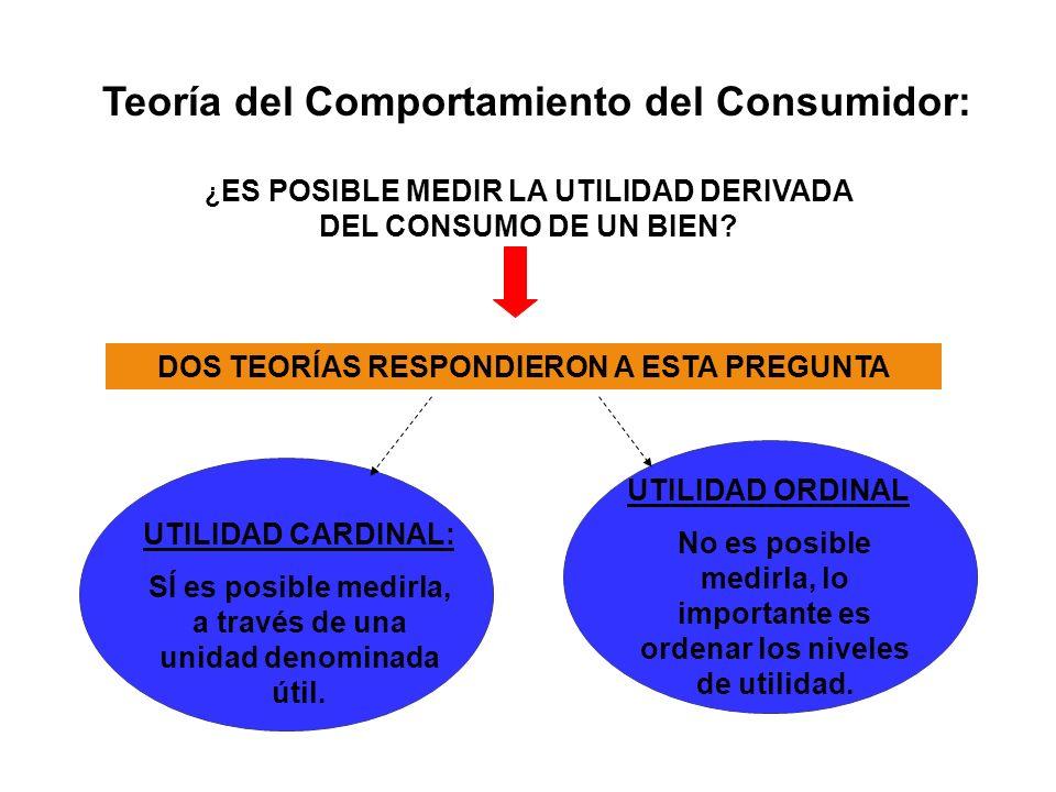 Teoría del Comportamiento del Consumidor: ¿ ES POSIBLE MEDIR LA UTILIDAD DERIVADA DEL CONSUMO DE UN BIEN.