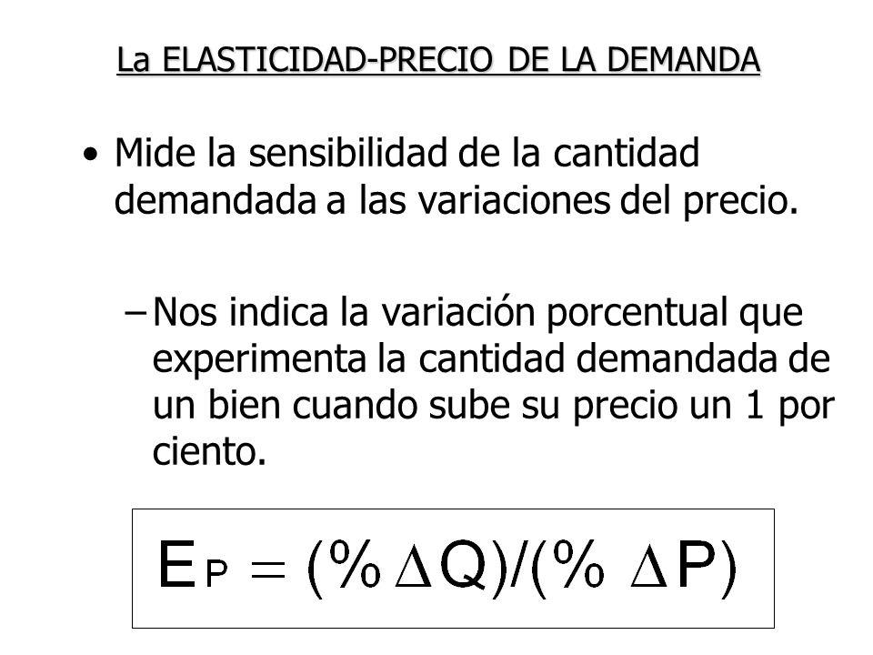 Mide la sensibilidad de la cantidad demandada a las variaciones del precio. –Nos indica la variación porcentual que experimenta la cantidad demandada
