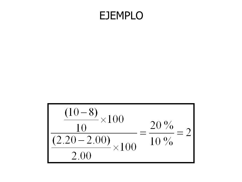 Elasticidad punto v/s Elasticidad arco Ejemplo: Punto A: precio=4; cantidad=120 Punto B: precio=6; cantidad=80 Elasticidad: de A a B= 0,66 de B a A= 1,5 Para evitarlo………………………