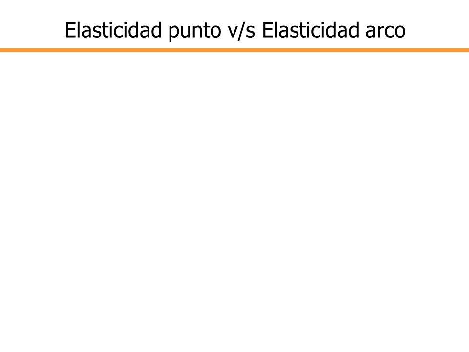Elasticidad punto v/s Elasticidad arco Ejemplo: Punto A: precio=4; cantidad=120 Punto B: precio=6; cantidad=80 Elasticidad: de A a B= 0,66 de B a A= 1
