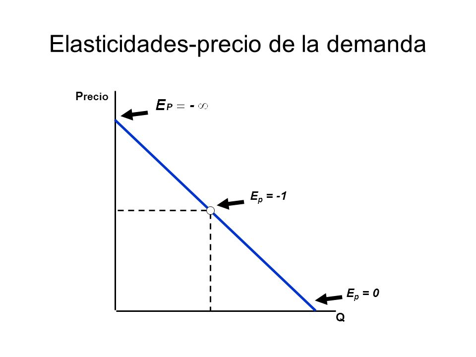 Elasticidades-precio de la demanda Q P recio E p = -1 E p = 0
