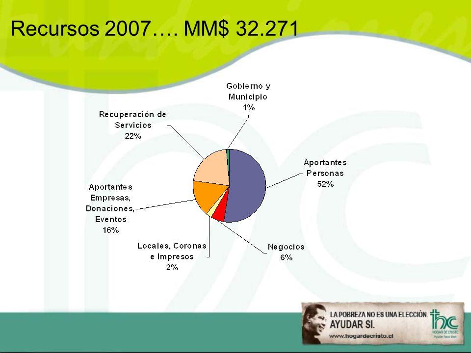 Recursos 2007…. MM$ 32.271