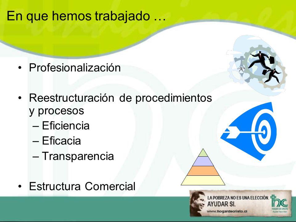 En que hemos trabajado … Profesionalización Reestructuración de procedimientos y procesos –Eficiencia –Eficacia –Transparencia Estructura Comercial