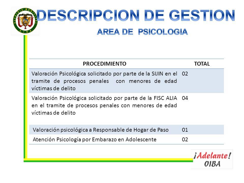 PROCEDIMIENTOTOTAL Valoración Psicológica solicitado por parte de la SIJIN en el tramite de procesos penales con menores de edad víctimas de delito 02
