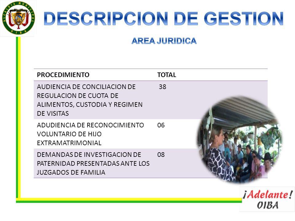 PROCEDIMIENTOTOTAL AUDIENCIA DE CONCILIACION DE REGULACION DE CUOTA DE ALIMENTOS, CUSTODIA Y REGIMEN DE VISITAS 38 ADUDIENCIA DE RECONOCIMIENTO VOLUNTARIO DE HIJO EXTRAMATRIMONIAL 06 DEMANDAS DE INVESTIGACION DE PATERNIDAD PRESENTADAS ANTE LOS JUZGADOS DE FAMILIA 08