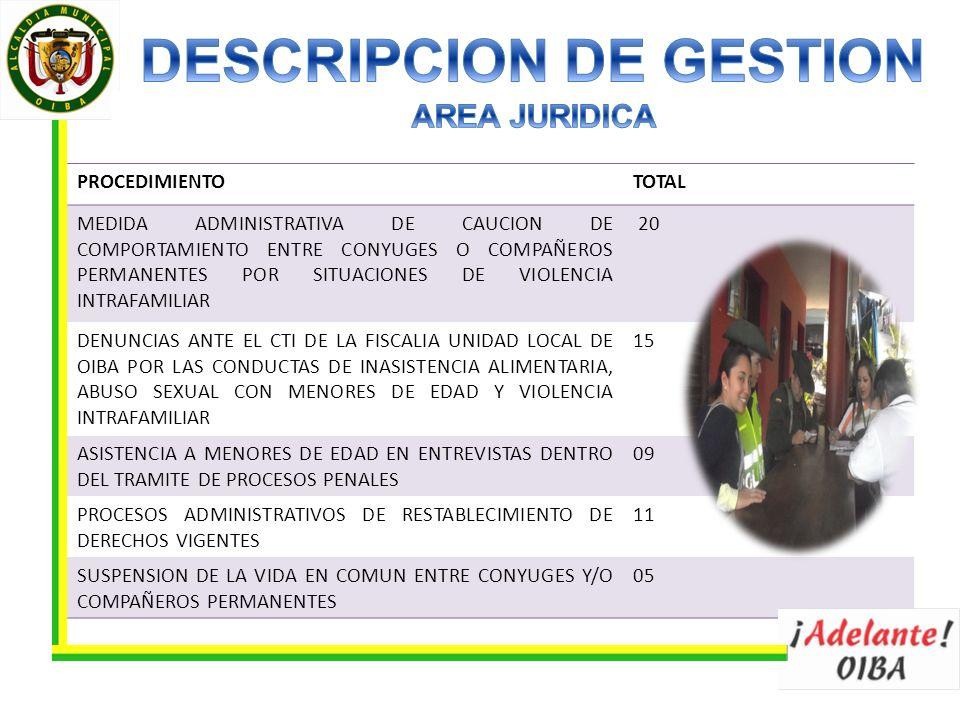 PROCEDIMIENTOTOTAL MEDIDA ADMINISTRATIVA DE CAUCION DE COMPORTAMIENTO ENTRE CONYUGES O COMPAÑEROS PERMANENTES POR SITUACIONES DE VIOLENCIA INTRAFAMILIAR 20 DENUNCIAS ANTE EL CTI DE LA FISCALIA UNIDAD LOCAL DE OIBA POR LAS CONDUCTAS DE INASISTENCIA ALIMENTARIA, ABUSO SEXUAL CON MENORES DE EDAD Y VIOLENCIA INTRAFAMILIAR 15 ASISTENCIA A MENORES DE EDAD EN ENTREVISTAS DENTRO DEL TRAMITE DE PROCESOS PENALES 09 PROCESOS ADMINISTRATIVOS DE RESTABLECIMIENTO DE DERECHOS VIGENTES 11 SUSPENSION DE LA VIDA EN COMUN ENTRE CONYUGES Y/O COMPAÑEROS PERMANENTES 05