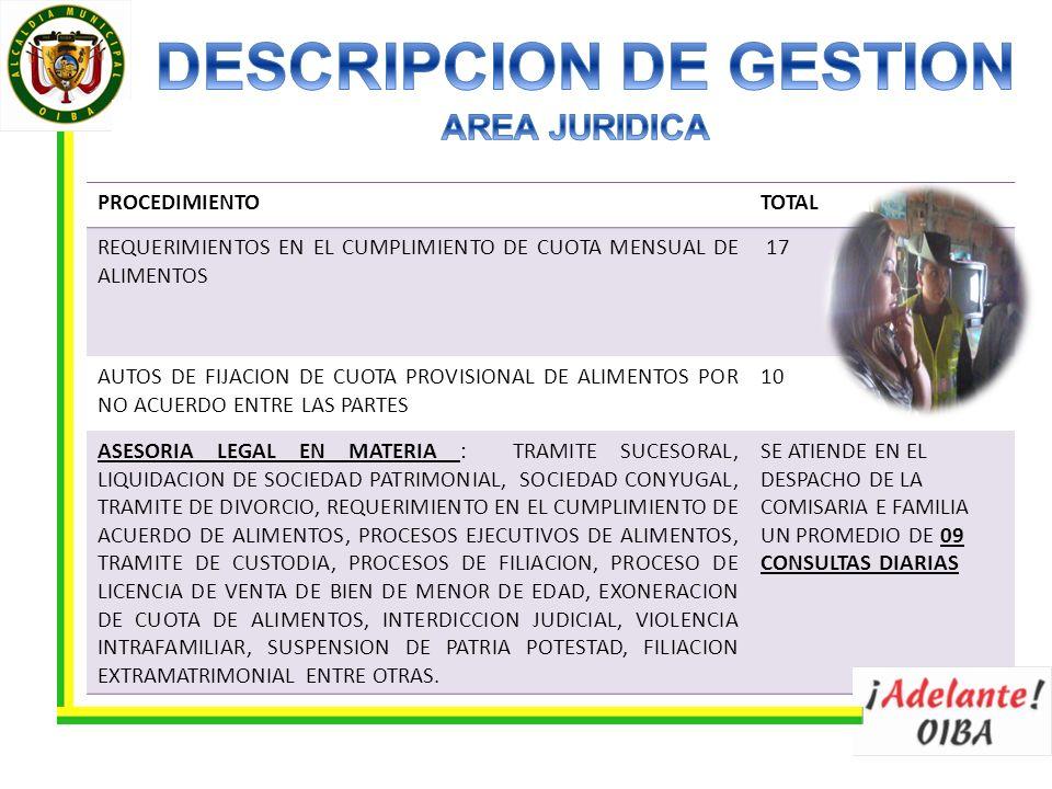 PROCEDIMIENTOTOTAL REQUERIMIENTOS EN EL CUMPLIMIENTO DE CUOTA MENSUAL DE ALIMENTOS 17 AUTOS DE FIJACION DE CUOTA PROVISIONAL DE ALIMENTOS POR NO ACUERDO ENTRE LAS PARTES 10 ASESORIA LEGAL EN MATERIA : TRAMITE SUCESORAL, LIQUIDACION DE SOCIEDAD PATRIMONIAL, SOCIEDAD CONYUGAL, TRAMITE DE DIVORCIO, REQUERIMIENTO EN EL CUMPLIMIENTO DE ACUERDO DE ALIMENTOS, PROCESOS EJECUTIVOS DE ALIMENTOS, TRAMITE DE CUSTODIA, PROCESOS DE FILIACION, PROCESO DE LICENCIA DE VENTA DE BIEN DE MENOR DE EDAD, EXONERACION DE CUOTA DE ALIMENTOS, INTERDICCION JUDICIAL, VIOLENCIA INTRAFAMILIAR, SUSPENSION DE PATRIA POTESTAD, FILIACION EXTRAMATRIMONIAL ENTRE OTRAS.
