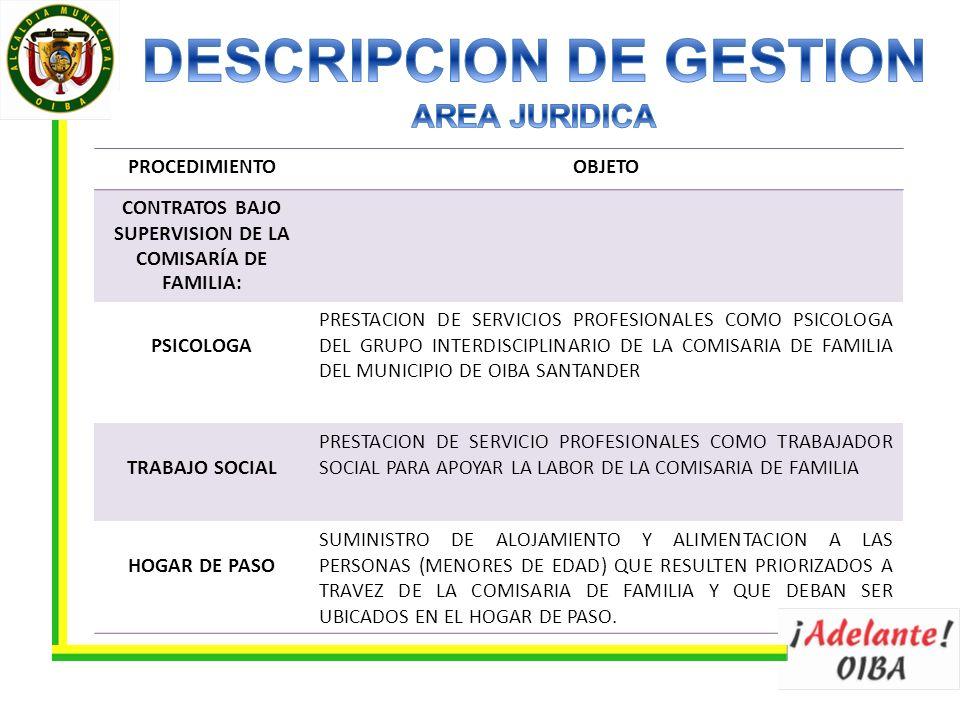 PROCEDIMIENTOOBJETO PSICOLOGA PRESTACION DE SERVICIOS PROFESIONALES COMO PSICOLOGA DEL GRUPO INTERDISCIPLINARIO DE LA COMISARIA DE FAMILIA DEL MUNICIPIO DE OIBA SANTANDER TRABAJO SOCIAL PRESTACION DE SERVICIO PROFESIONALES COMO TRABAJADOR SOCIAL PARA APOYAR LA LABOR DE LA COMISARIA DE FAMILIA HOGAR DE PASO SUMINISTRO DE ALOJAMIENTO Y ALIMENTACION A LAS PERSONAS (MENORES DE EDAD) QUE RESULTEN PRIORIZADOS A TRAVEZ DE LA COMISARIA DE FAMILIA Y QUE DEBAN SER UBICADOS EN EL HOGAR DE PASO.