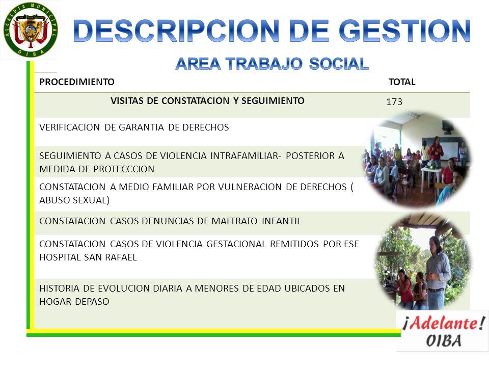 PROCEDIMIENTO TOTAL VISITAS DE CONSTATACION Y SEGUIMIENTO173 VERIFICACION DE GARANTIA DE DERECHOS SEGUIMIENTO A CASOS DE VIOLENCIA INTRAFAMILIAR- POSTERIOR A MEDIDA DE PROTECCCION CONSTATACION A MEDIO FAMILIAR POR VULNERACION DE DERECHOS ( ABUSO SEXUAL) CONSTATACION CASOS DENUNCIAS DE MALTRATO INFANTIL CONSTATACION CASOS DE VIOLENCIA GESTACIONAL REMITIDOS POR ESE HOSPITAL SAN RAFAEL HISTORIA DE EVOLUCION DIARIA A MENORES DE EDAD UBICADOS EN HOGAR DEPASO