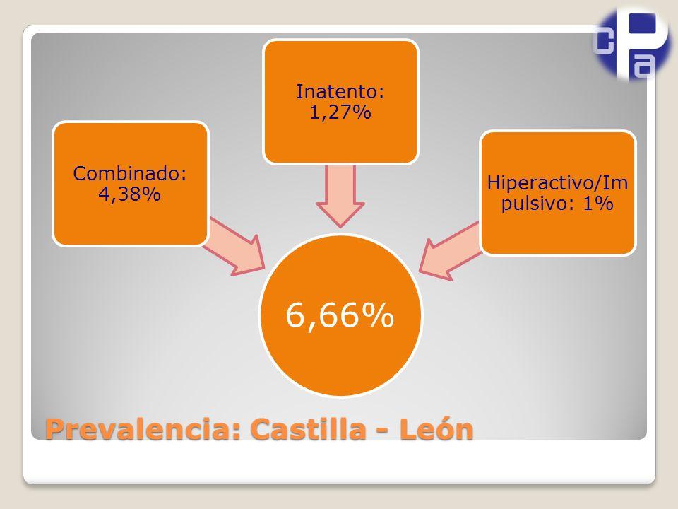 Prevalencia: Castilla - León 6,66% Combinado: 4,38% Inatento: 1,27% Hiperactivo/Im pulsivo: 1%