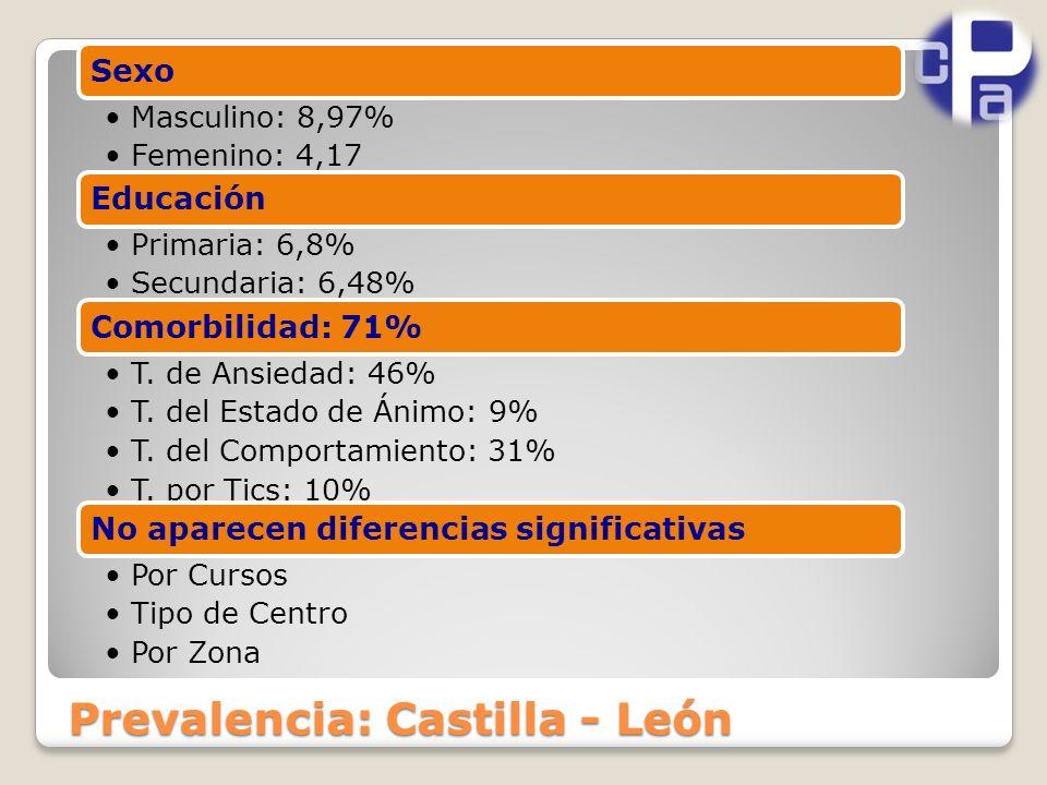 Prevalencia: Castilla - León Sexo Masculino: 8,97% Femenino: 4,17 Educación Primaria: 6,8% Secundaria: 6,48% Comorbilidad: 71% T.