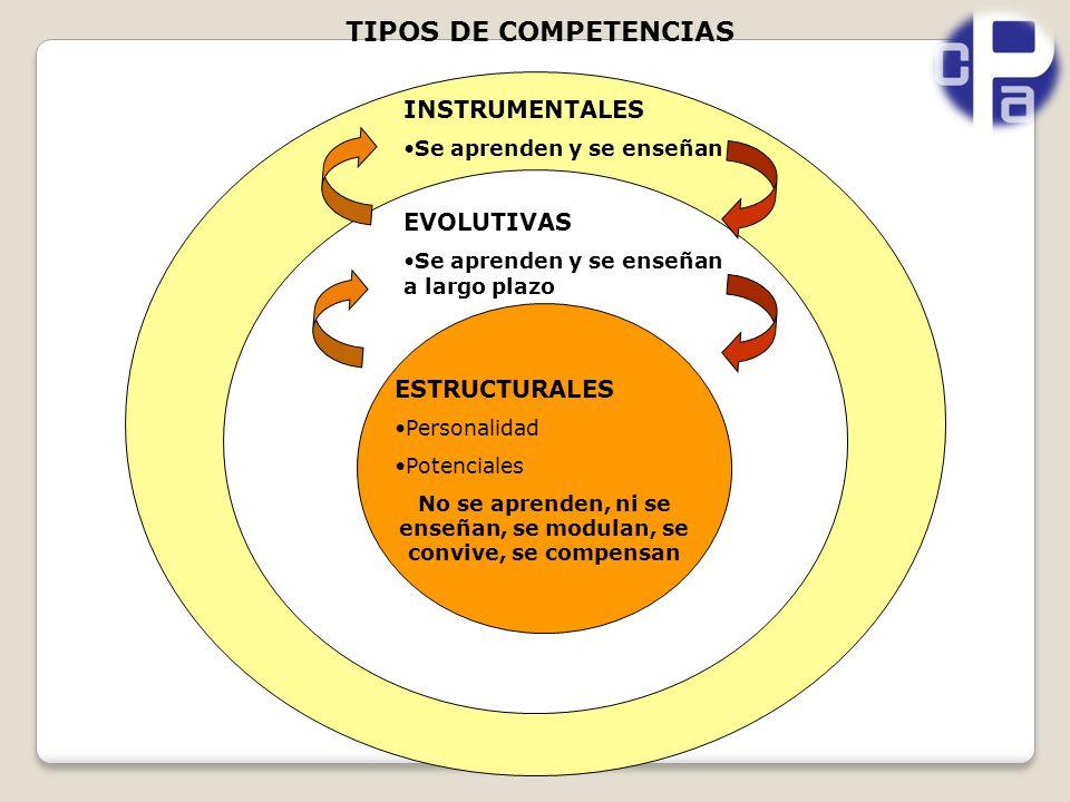 TIPOS DE COMPETENCIAS ESTRUCTURALES Personalidad Potenciales No se aprenden, ni se enseñan, se modulan, se convive, se compensan EVOLUTIVAS Se aprenden y se enseñan a largo plazo INSTRUMENTALES Se aprenden y se enseñan