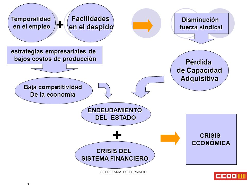 , Temporalidad en el empleo Facilidades en el despido en el despido Pérdida de Capacidad Adquisitiva Adquisitiva Baja competitividad De la economía ENDEUDAMIENTO DEL ESTADO CRISIS DEL SISTEMA FINANCIERO CRISISECONÓMICA + estrategias empresariales de bajos costos de producción bajos costos de producción + Disminución fuerza sindical